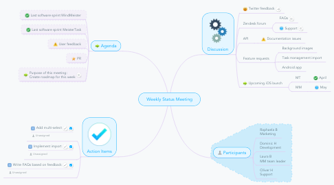 Mind Map: Weekly Status Meeting