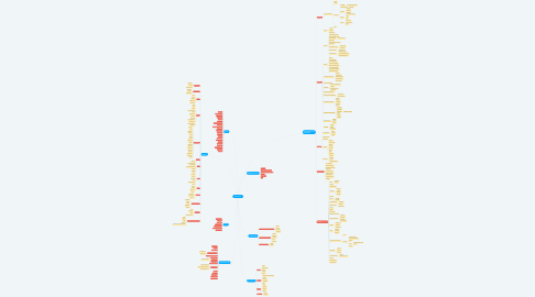 Mind Map: ИСКУССТВО