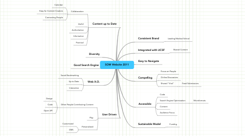 Mind Map: SOM Website 2011