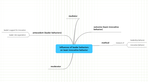 Mind Map: Influences of leader behaviors on team innovative behavior