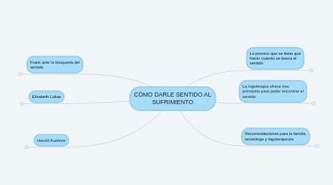 Mind Map: CÓMO DARLE SENTIDO AL SUFRIMIENTO