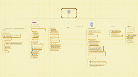 Mind Map: Procedures and info for