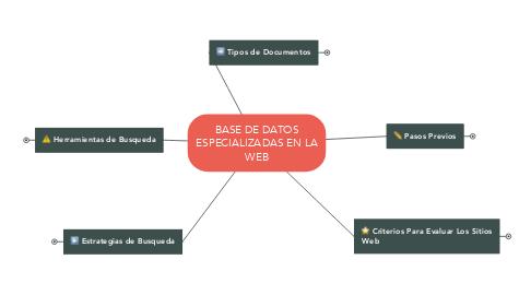 Mind Map: BASE DE DATOS ESPECIALIZADAS EN LA WEB