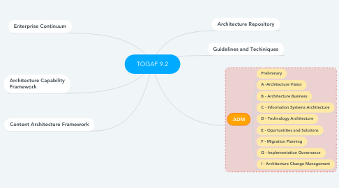 Mind Map: TOGAF 9.2
