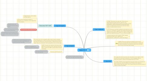 Mind Map: Modelo TCP / IP