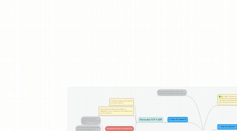 Mind Map: Modelo TCP / IP