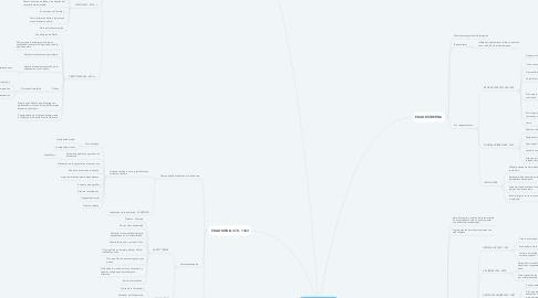 Mind Map: EVOLUCIÓN DE LA PSICOLOGÍA