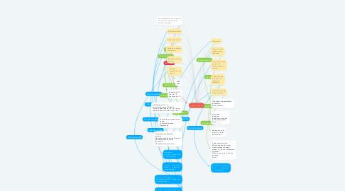 Mind Map: Tipos de varibles