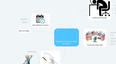 Mind Map: Organizar tiempo y trabajo autónomo