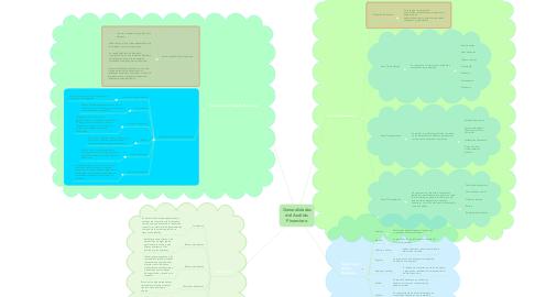 Mind Map: Generalidades del Análisis Financiero