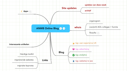 Mind Map: ANWB Online Blog