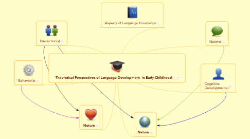 Mind Map: Theoretical Perspectives of Language Development  in Early Childhood