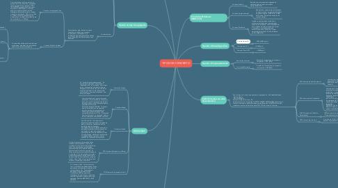 Mind Map: TIPOS DE CONCRETO