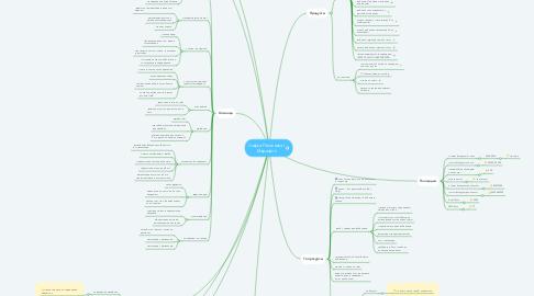 Mind Map: Софья Пименова | Марафон