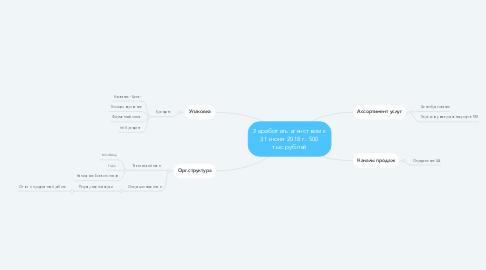 Mind Map: Заработать агенством к 31 июня 2018 г. 500 тыс.рублей