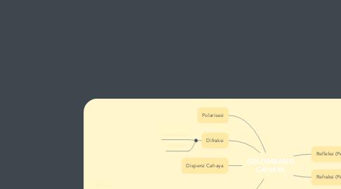 Mind Map: GELOMBANG CAHAYA