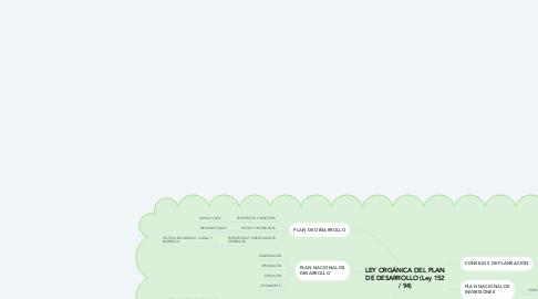 Mind Map: LEY ORGÁNICA DEL PLAN DE DESARROLLO (Ley 152 / 94)