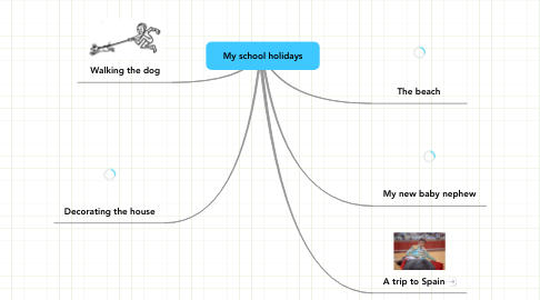 Mind Map: My school holidays