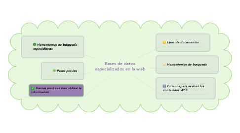 Mind Map: Bases de datos especializados en la web