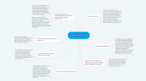 Mind Map: Класифікація освітніх технологій