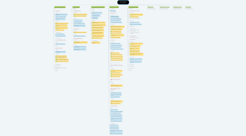 Mind Map: Toolkit - Mosquito Production