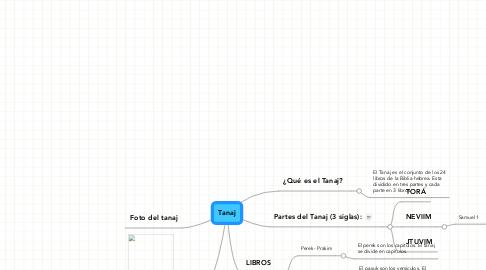 Mind Map: Tanaj