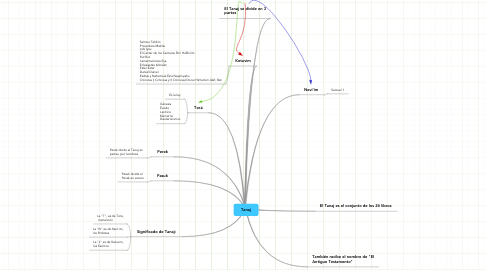 Mind Map: Tanaj