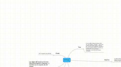 Mind Map: El Tanaj