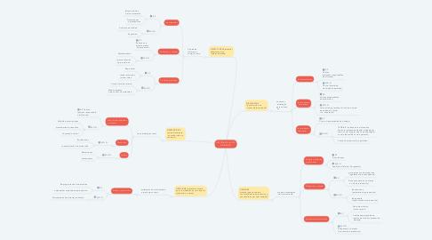 Mind Map: GESTIÓN DE LAS 5D (UNIDADES)