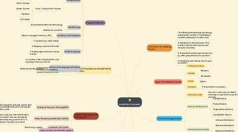 Mind Map: MARKETING CHANNEL