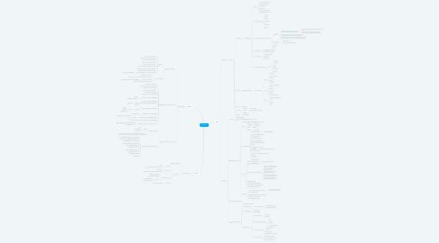 Mind Map: Launches