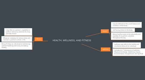 Mind Map: HEALTH, WELLNESS, AND FITNESS