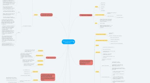 Mind Map: Организационное поведение.