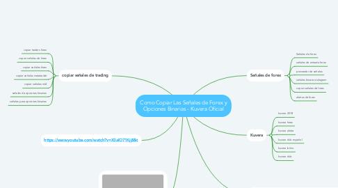 Mind Map: Como Copiar Las Señales de Forex y Opciones Binarias - Kuvera Oficial