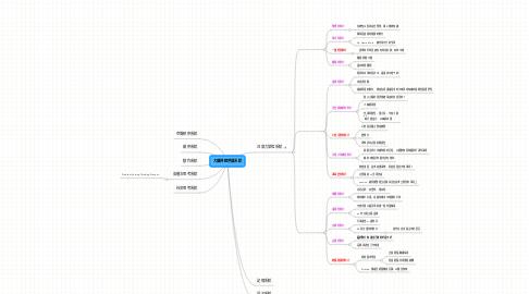 Mind Map: 大腦神經發展系統