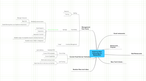 Mind Map: Exploring New Technology for Restaurants