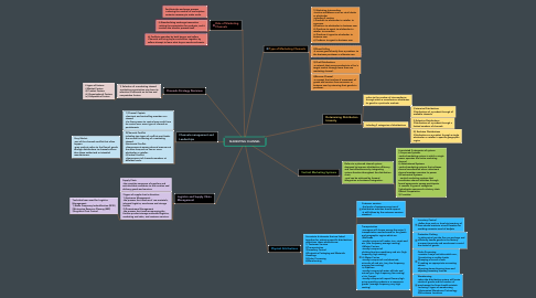 Mind Map: MARKETING CHANNEL