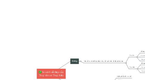Mind Map: So sánh vẻ đẹp của Thuý Vân và Thuý Kiều