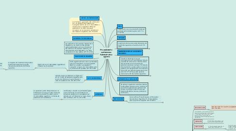 Mind Map: Procedimiento  contencioso  Administrativo  agrario