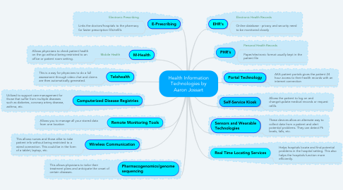 Mind Map: Health Information Technologies by Aaron Jossart