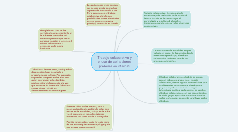 Mind Map: Trabajo colaborativo y el uso de aplicaciones gratuitas en internet.