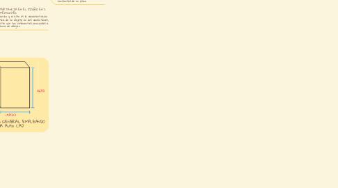 Mind Map: DIMENSIONES BASICAS ALTO Y ANCHO EN AutoCad