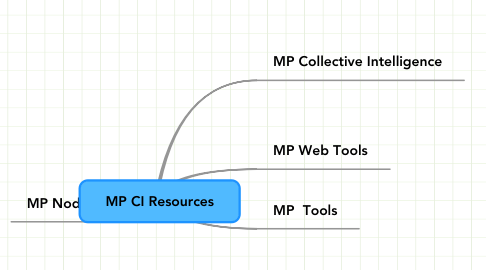 Mind Map: MP CI Resources