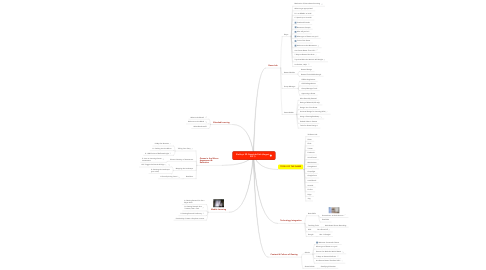 Mind Map: Shelley