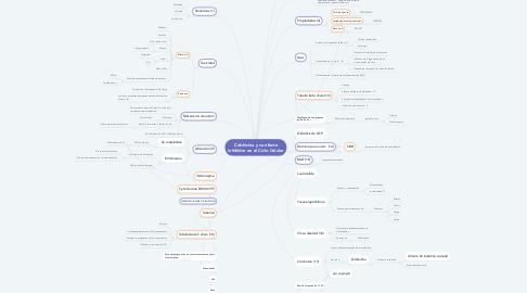 Mind Map: Colchicina y su efecto inhibidor en el Ciclo Celular