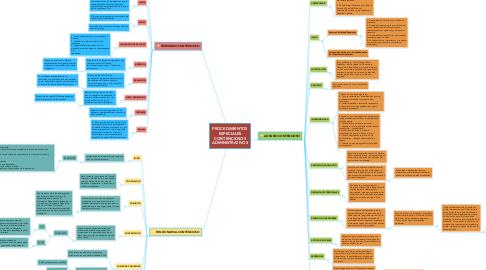 Mind Map: PROCEDIMIENTOS ESPECIALES CONTENCIOSOS ADMINISTRATIVOS