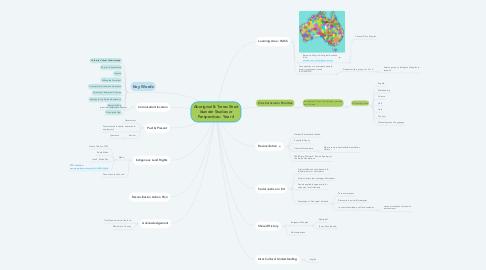 Mind Map: Aboriginal & Torres Strait Islander Studies or Perspectives:  Year 4