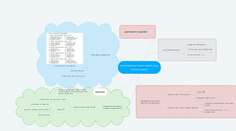 Mind Map: повторение синтаксиса и пунктуации