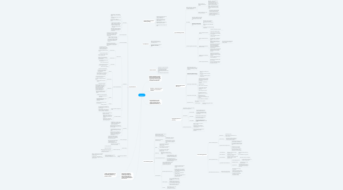 Mind Map: Channel