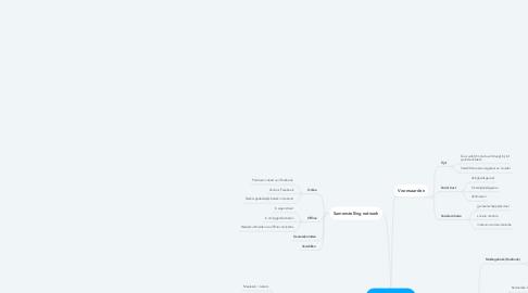 Mind Map: Sociaal Kapitaal